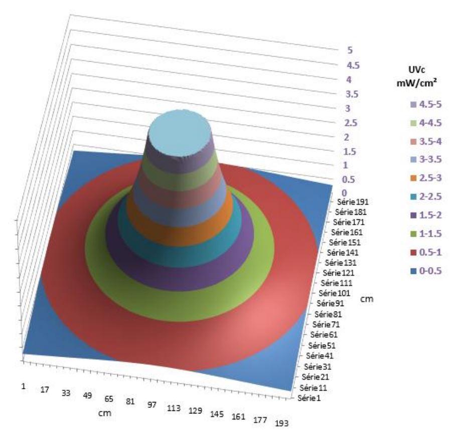 Rayonnement UV-C autour de la lampe mobile UVMOB