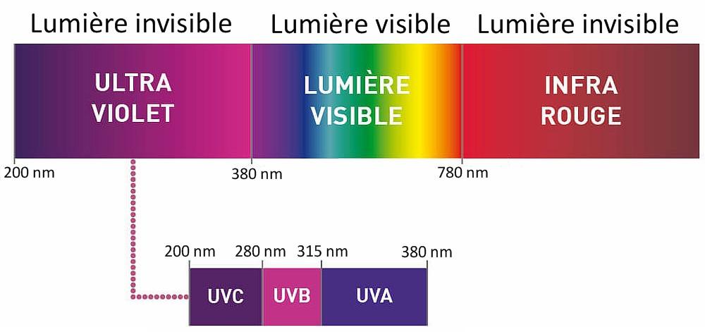 Décomposition du spectre lumineux : rayonnement UV, IR et lumière visible