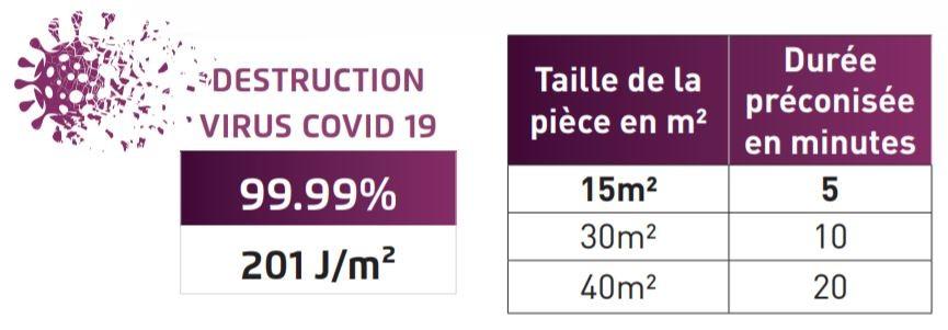 Destruction virus COVID-19 par rayonnement UVC